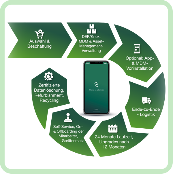 Device-Lifecycle-Management_Phone-as-a-Service_everphone_rfr