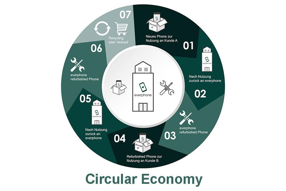 Nachhaltige-Smartphones-Circular-Economy
