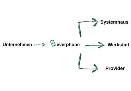 Phone-as-a-Service_everphone_flowchart