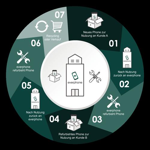 circular-economy_everphone_grafic_c_everphone_500x500