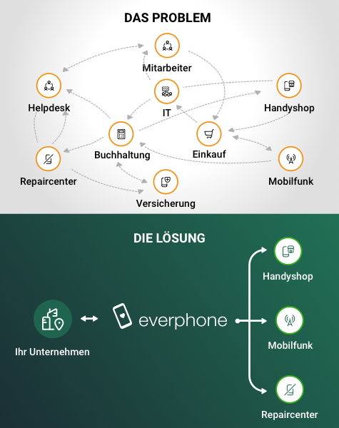 everphone_Problem+Lösung_475