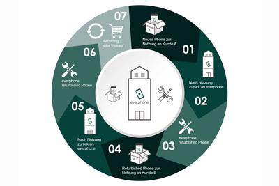 Nachhaltige-Smartphones_circular-economy